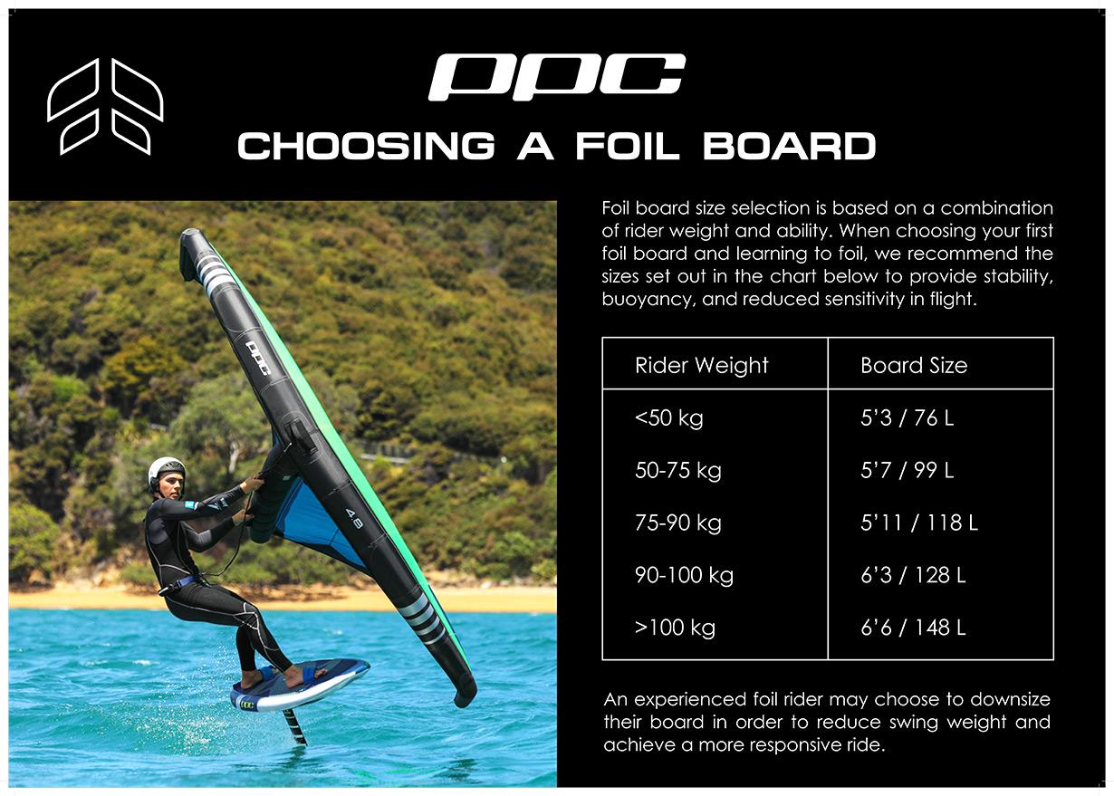 Choosing a foil board
